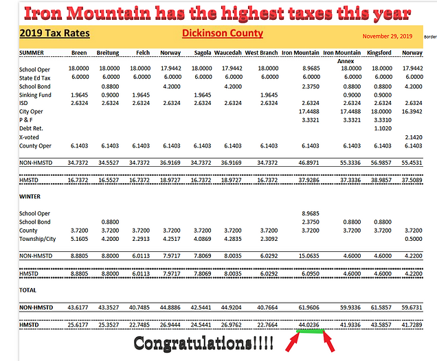 Iron Mountain has hifggest taxes.png