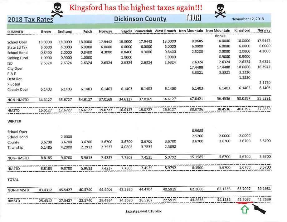Kingsford Mihigan Dickinson County tax rates 2018