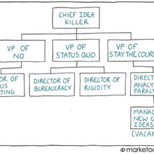 The hierarchy of nothing. This represents the function of leaders (bosses) that drive their teams to average.