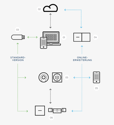 SimonsVoss MobileKey Systemaufbau