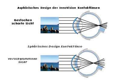 Scharfe Sicht mit LIEBEVUE und Elena Bellucci Kontaktlinsen durch asphärisches Design.
