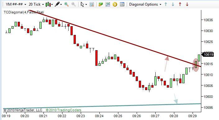 trend line break alerts tool