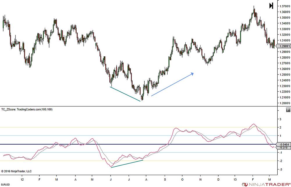 Divergence signal chart
