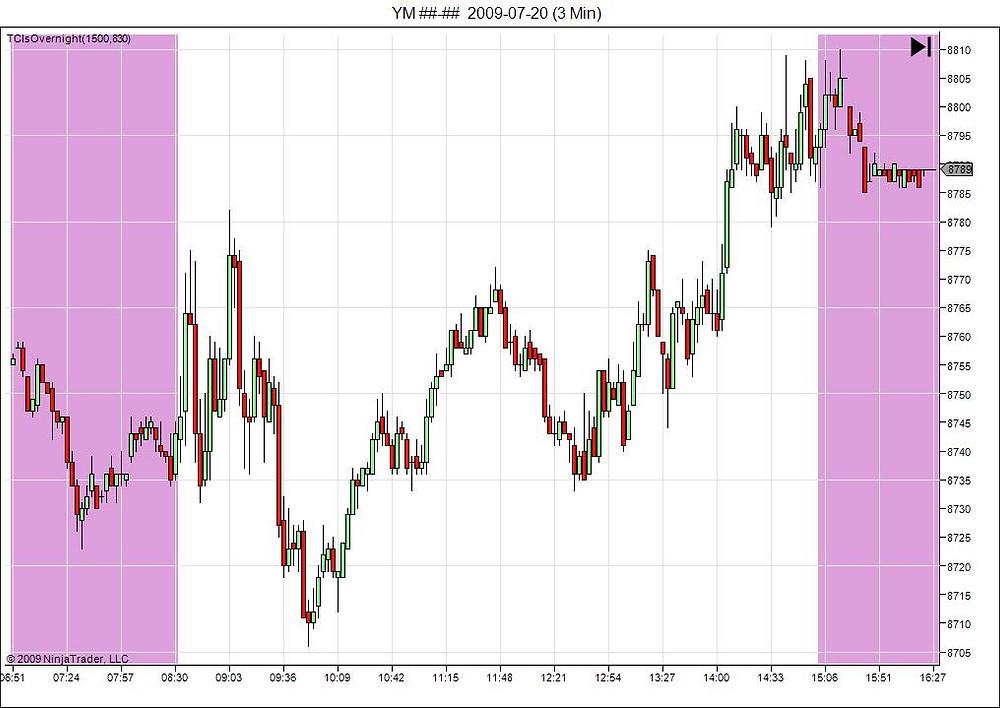 ninjatrader trading chart start stop time