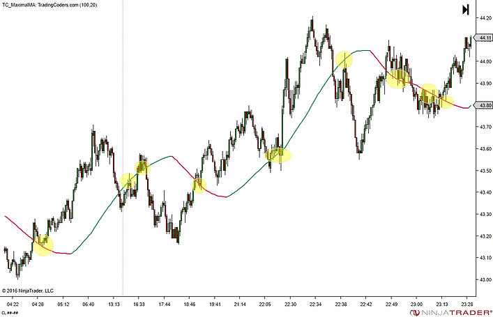 support resistance turning points trading chart