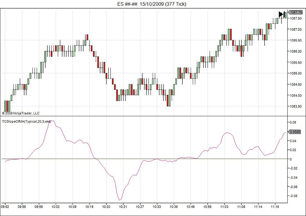 moving average slope indicator