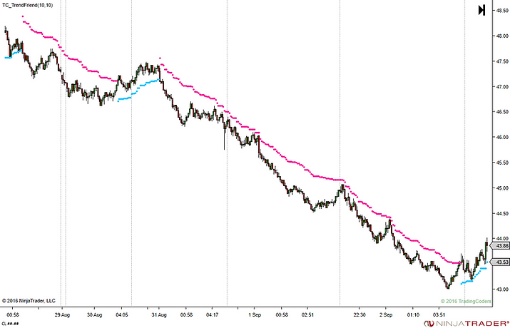 trading chart atr trailing stop supertrend