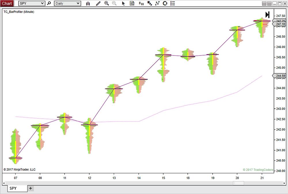 Volume price level trading chart stocks