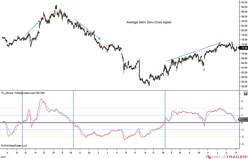 WMT daily chart ZScore trend signal