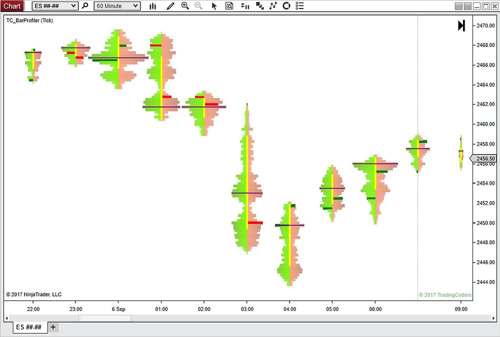 NinjaTrader chart volume profile