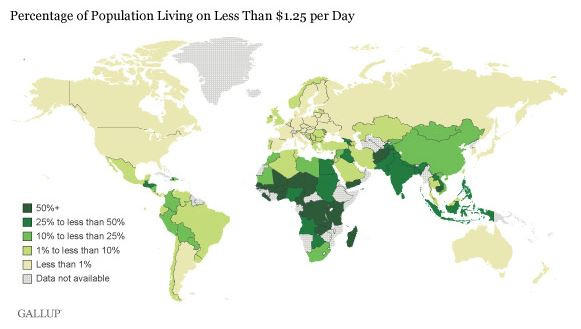 Percentage of population living on less than $1.25 a day