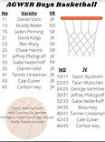 Boy's Basketball Roster