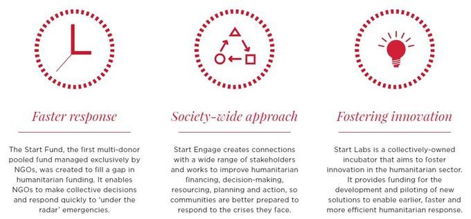 Start Network brand agenda