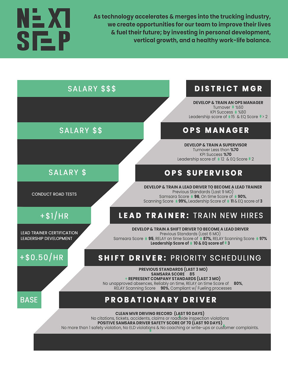 driver advancement infographic-Recovered