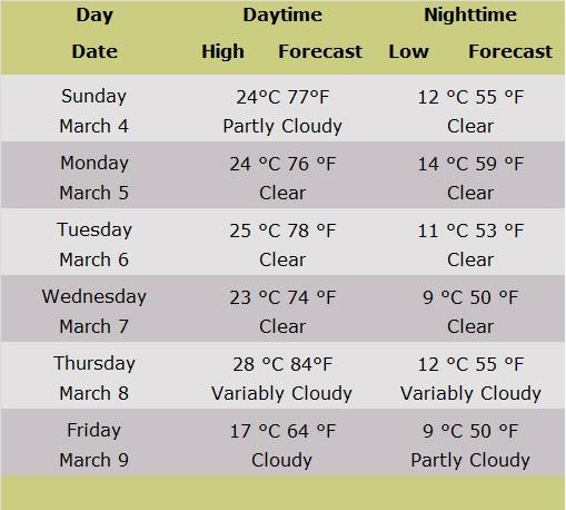 Table of Jerusalem Forecasts