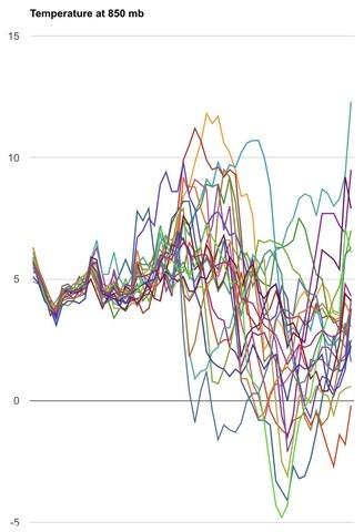 Temperature Graph 12-19 Courtesy Dr. Lynn