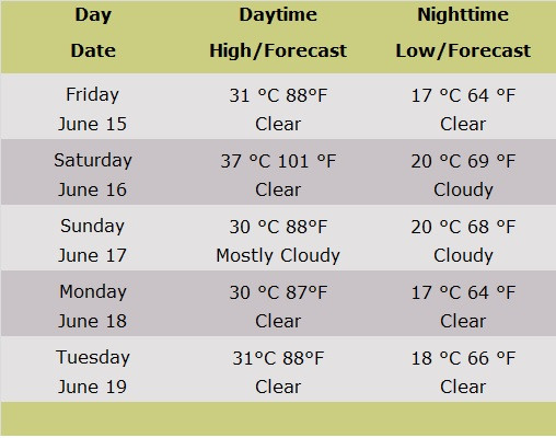 Table showing Jerusalem forecasts