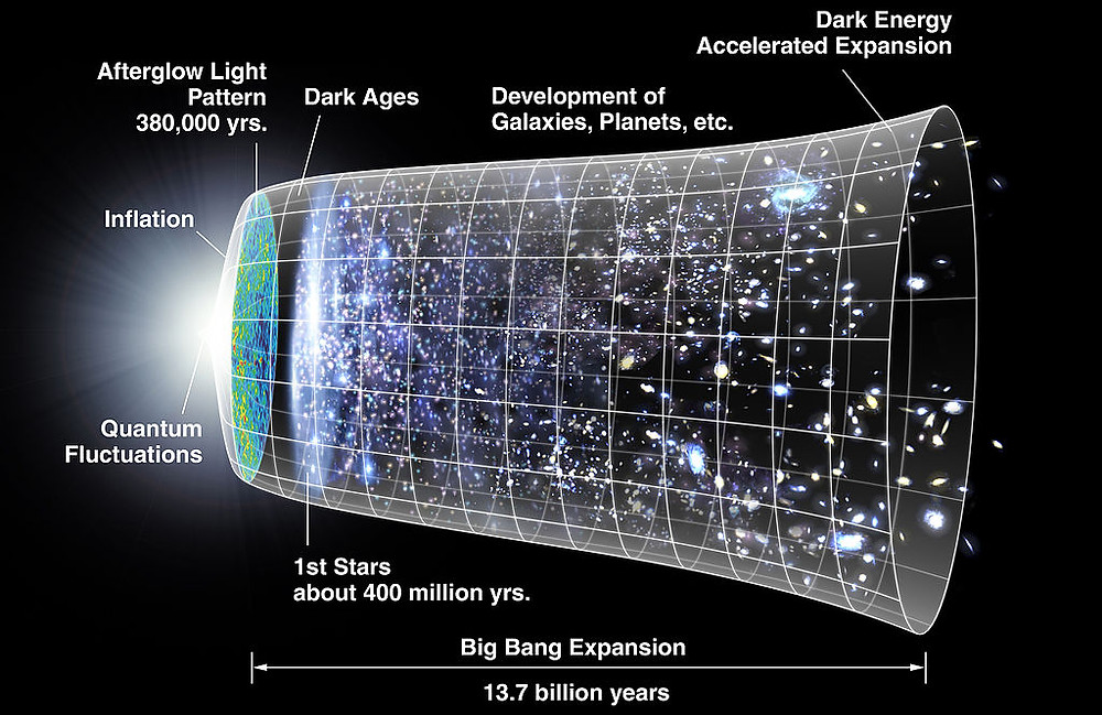 Graphic of the Big Bang Expansion