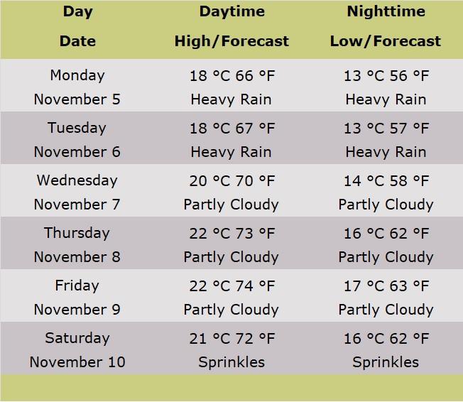 Forecast Table For Jerusalem