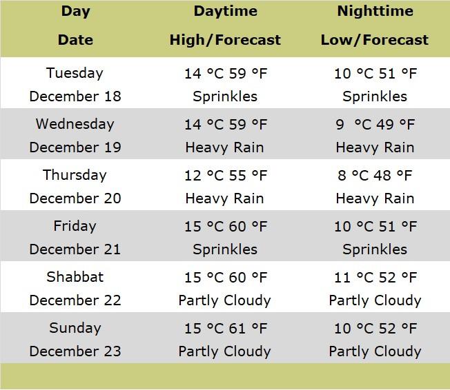 Weather Forecasts for Jerusalem