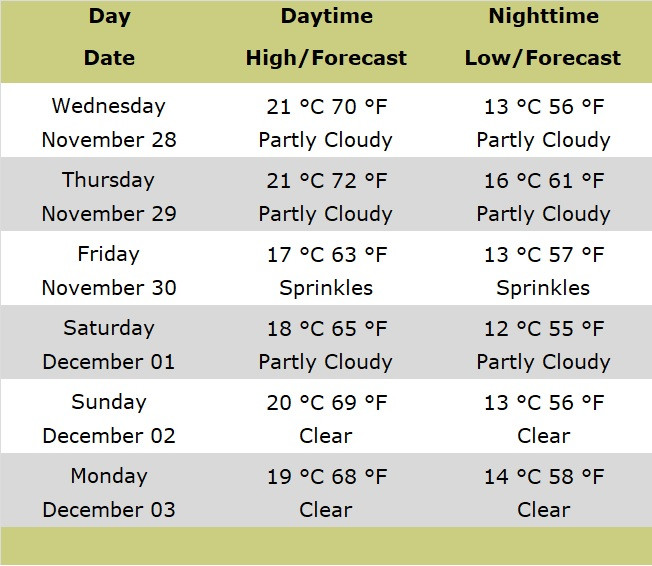 Table of forecast for Jerusalem