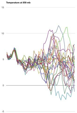 Temperature Graph 12-17 courtesy Dr. Lynn