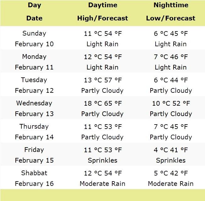 Weather Forecast For Jerusalem