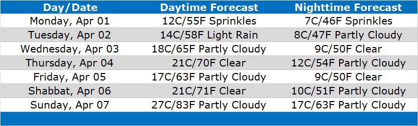Table of Forecasts for Jerusalem