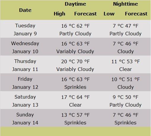 Table of Jerusalem Forecast