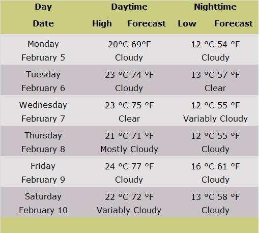 Table showing forecasts for Jerusalem