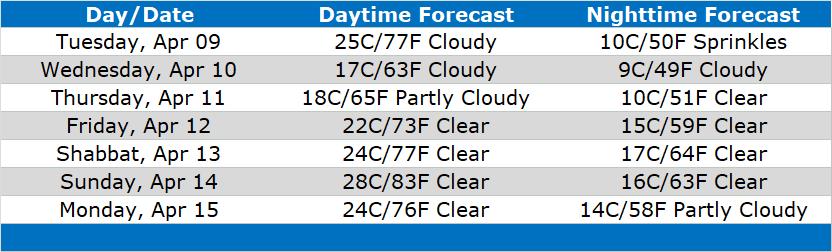 Forecast for Jerusalem