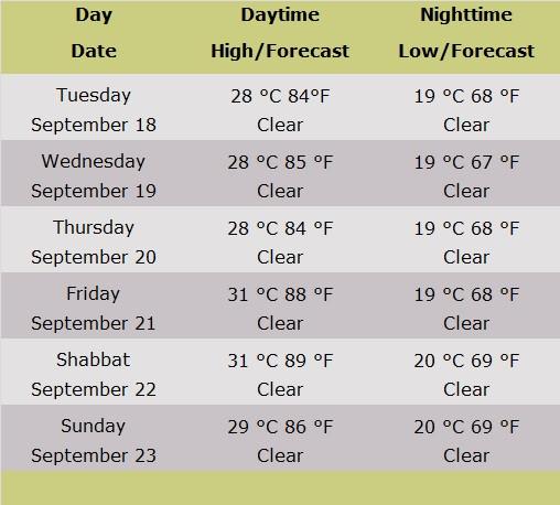 Weather Forecast Table for Jerusalem