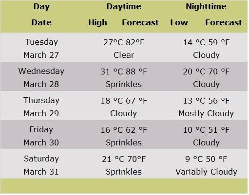 Weather Forecast Table Jerusalem
