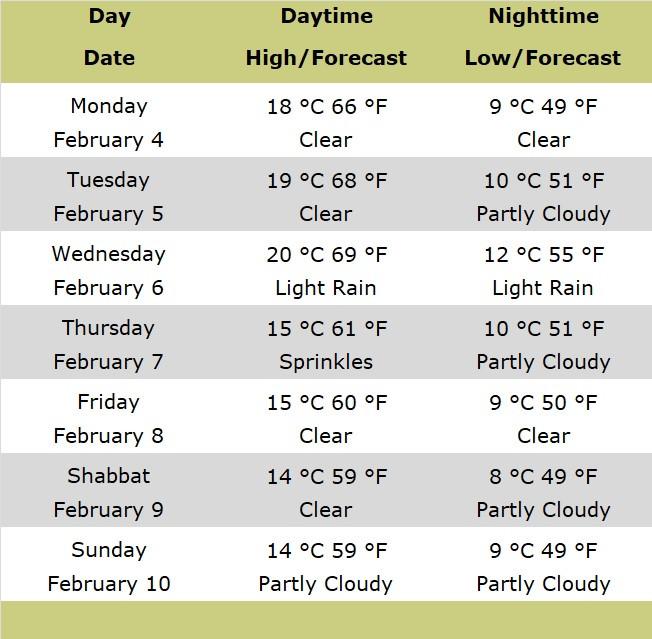 Chart of Jerusalem Forecast