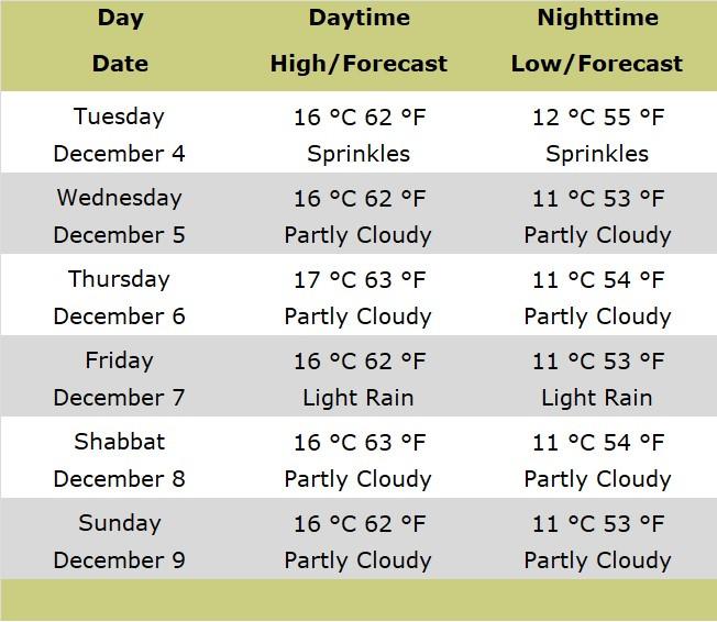 Table showing forecast for Jerusalem