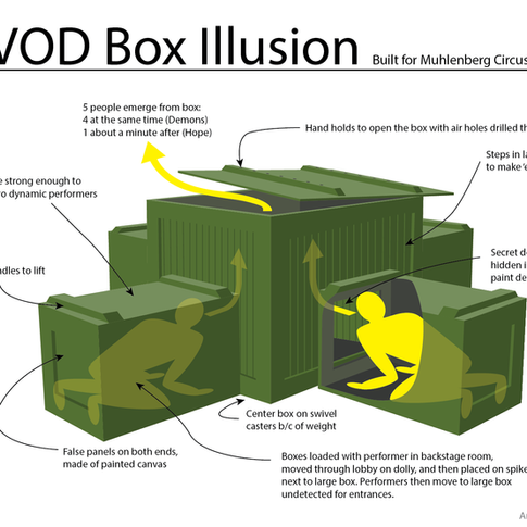 Illusion Box Description