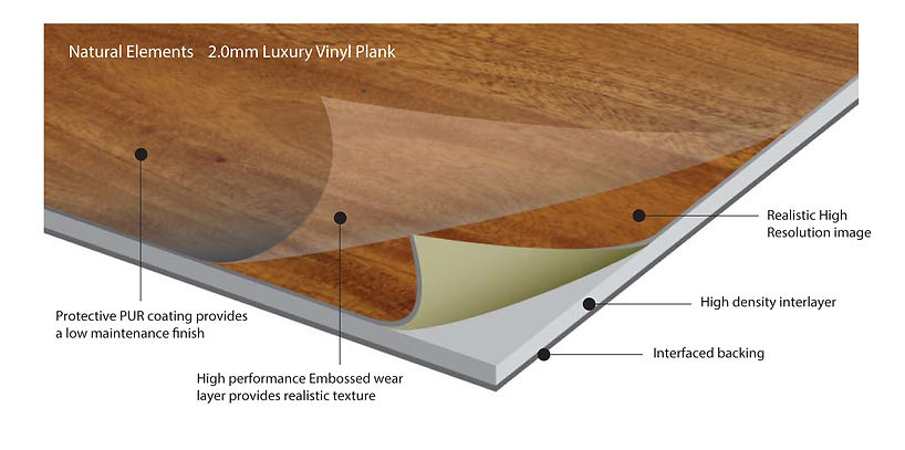 Diagram of Armstrong Flooring example