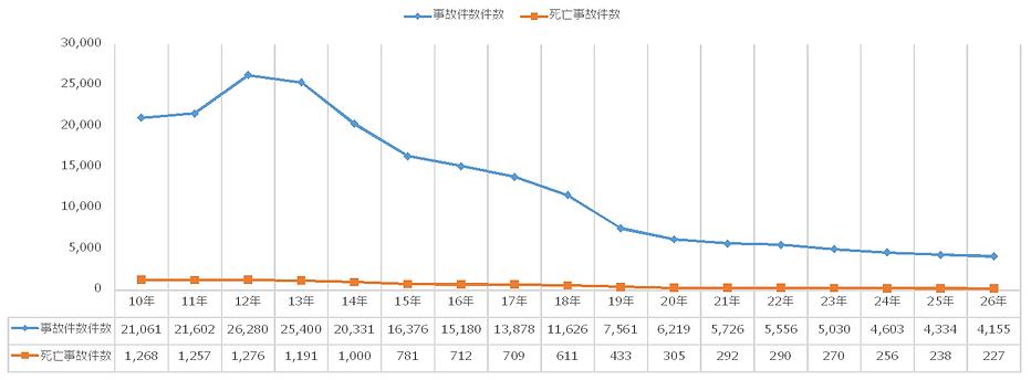 熊本での原付以上第1当事者の飲酒運転による交通事故件数の推移