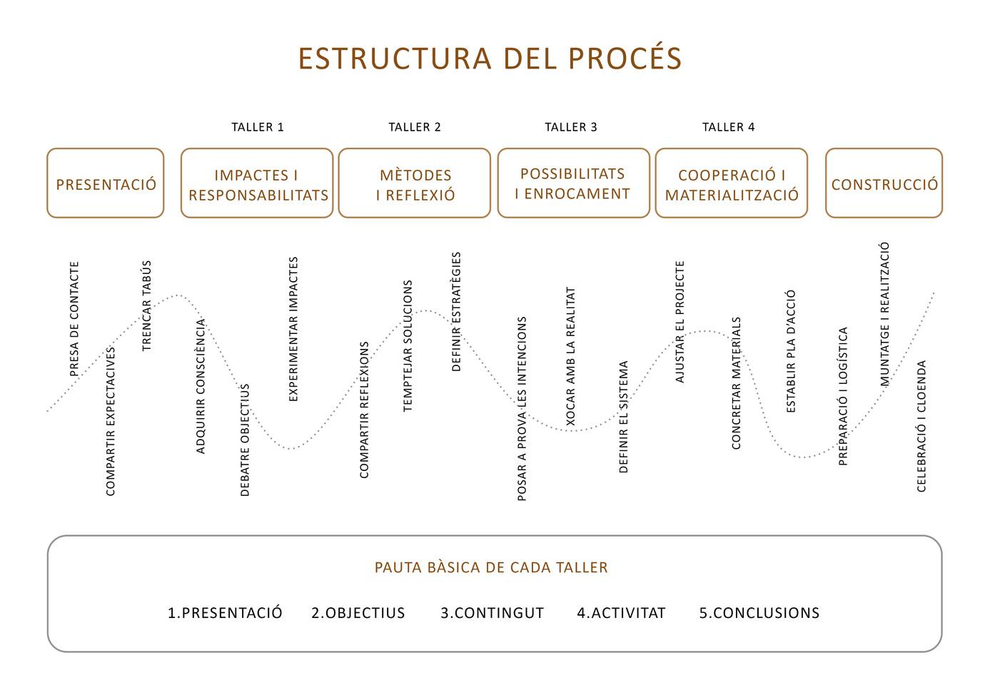 1.Estructura procés.jpg