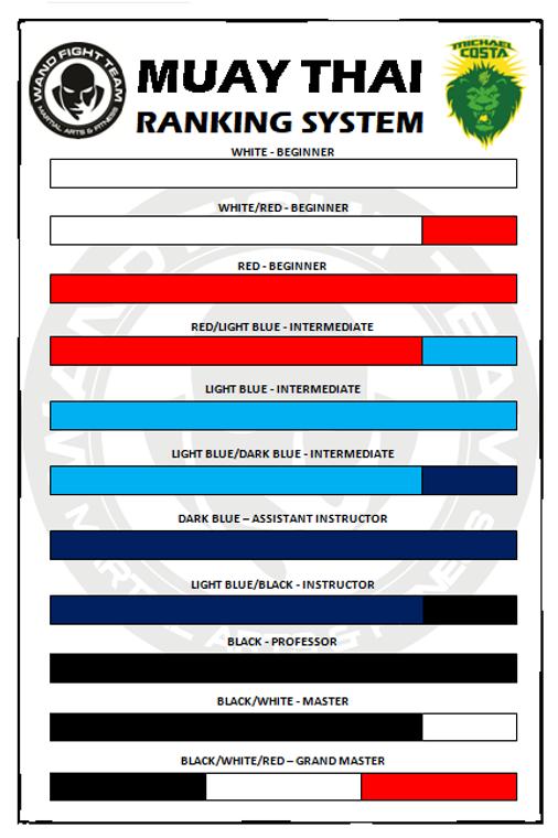 Muay Thai Ranking System