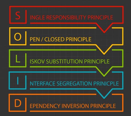 Cải thiện mã của bạn với nguyên tắc SOLID