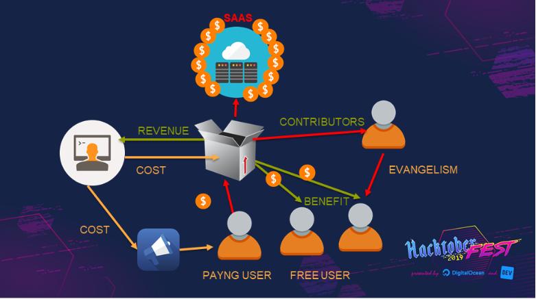 Giá trị mã nguồn mở đem lại cho doanh nghiệp