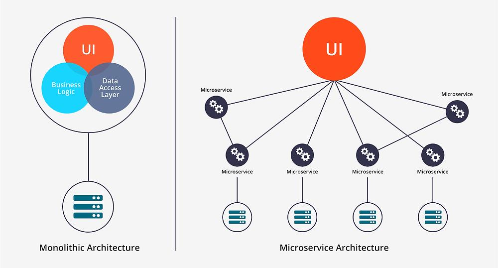 Các mẫu trong Software Architecture