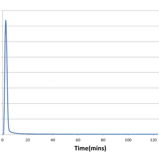 Figure 1: Nitric oxide (NO) release curve from the nitic oxide releasing-powder (NOP20TM) as measured using a NO analyzer over the course of 2h at neutral pH in vitro.