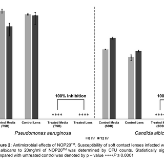 Figure 2: Antimicrobial effects of NOP20TM. Susceptibility of soft contact lenses infected with P. aeruginosa and C. albicans to 20mg/ml of NOP20TM was determined by CFU counts. Statistically significant inhibition as compared with untreated control was denoted by p – value ****P ≤ 0.0001