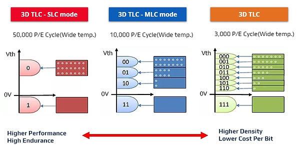 3D TLC_SLC&MLC mode.jpg