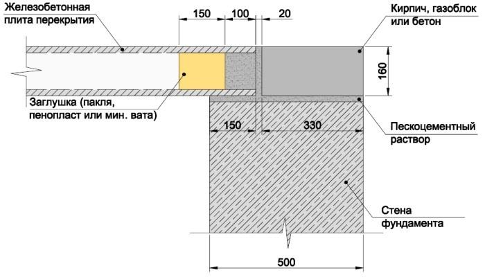 Схема устройства цокольного перекрытия