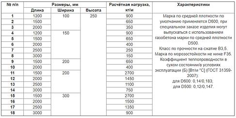 Основные параметры перемычек PORITEP