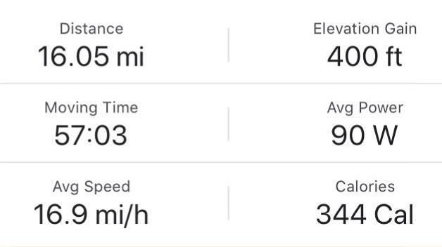 Strava Output - 57 min, 16.05 miles, 17 mph