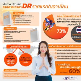ดันภาคบริการไทย จากการเจรจา Domestic Regulation รายแรกในอาเซียน